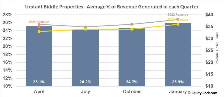 Urstadt Biddle Properties (NYSE:UBP) Revenue Seasonality
