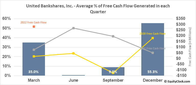 United Bankshares, Inc. (NASD:UBSI) Free Cash Flow Seasonality