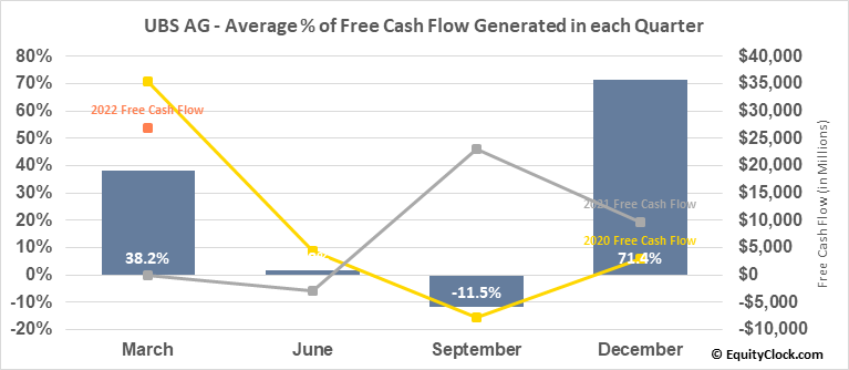 UBS AG (NYSE:UBS) Free Cash Flow Seasonality
