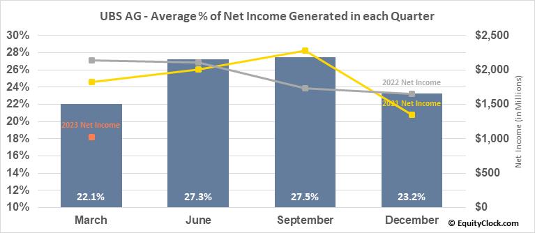 UBS AG (NYSE:UBS) Net Income Seasonality
