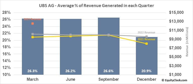 UBS AG (NYSE:UBS) Revenue Seasonality