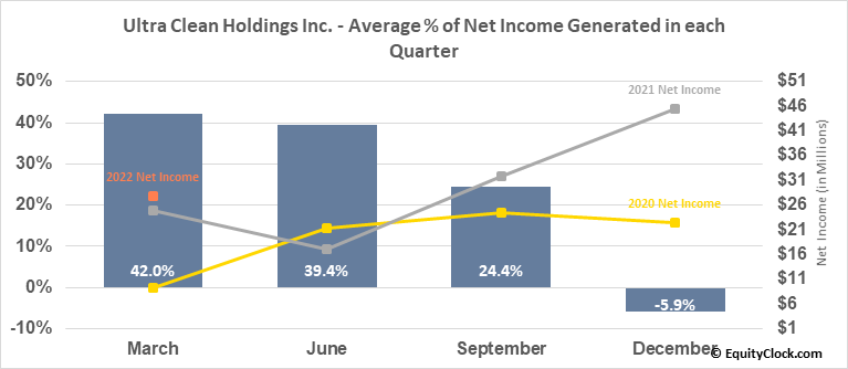 Ultra Clean Holdings Inc. (NASD:UCTT) Net Income Seasonality