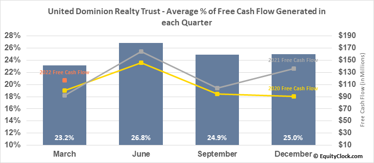United Dominion Realty Trust (NYSE:UDR) Free Cash Flow Seasonality