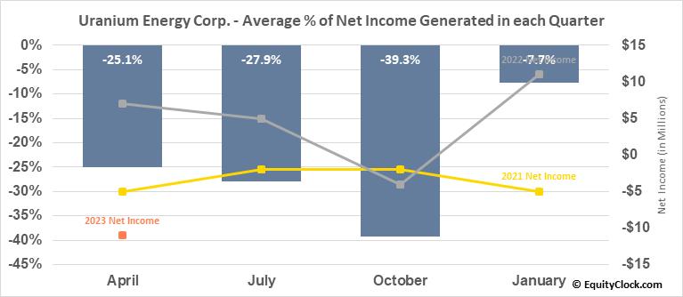 Uranium Energy Corp. (AMEX:UEC) Net Income Seasonality