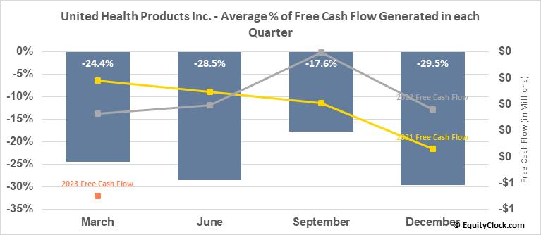 United Health Products Inc. (OTCMKT:UEEC) Free Cash Flow Seasonality