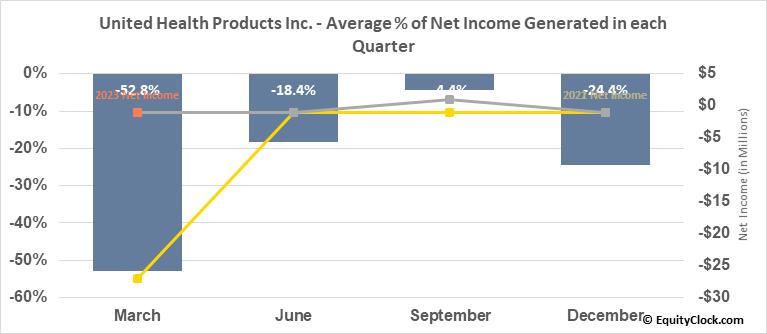 United Health Products Inc. (OTCMKT:UEEC) Net Income Seasonality