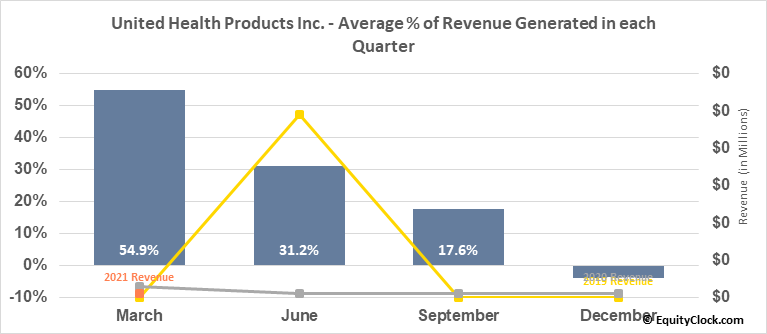 United Health Products Inc. (OTCMKT:UEEC) Revenue Seasonality