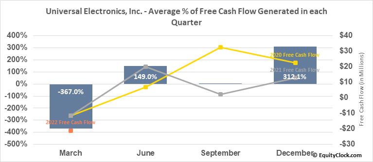 Universal Electronics, Inc. (NASD:UEIC) Free Cash Flow Seasonality