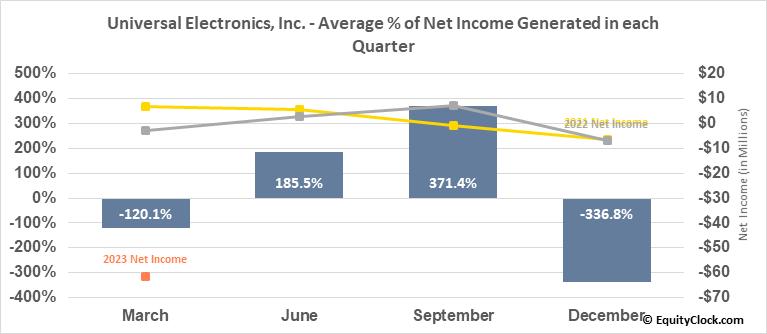 Universal Electronics, Inc. (NASD:UEIC) Net Income Seasonality