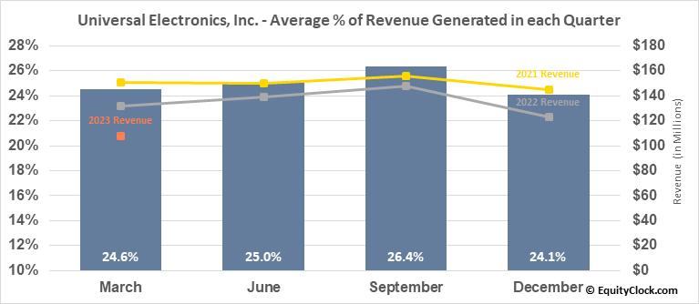 Universal Electronics, Inc. (NASD:UEIC) Revenue Seasonality