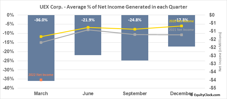 UEX Corp. (TSE:UEX.TO) Net Income Seasonality