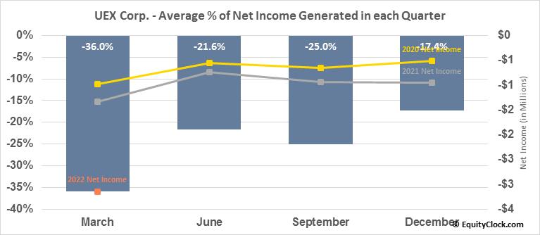 UEX Corp. (OTCMKT:UEXCF) Net Income Seasonality