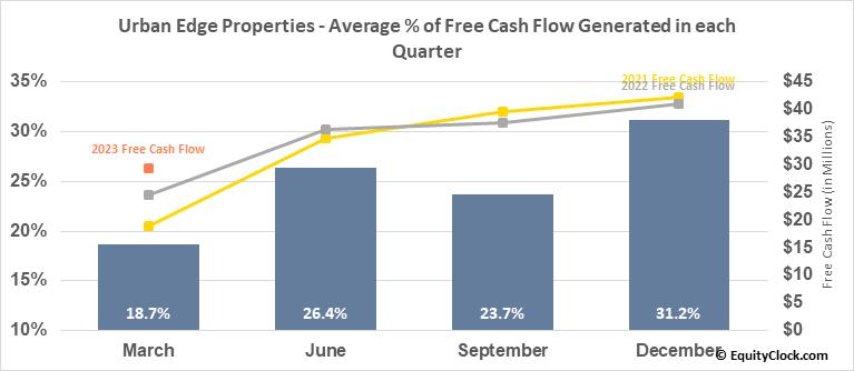 Urban Edge Properties (NYSE:UE) Free Cash Flow Seasonality