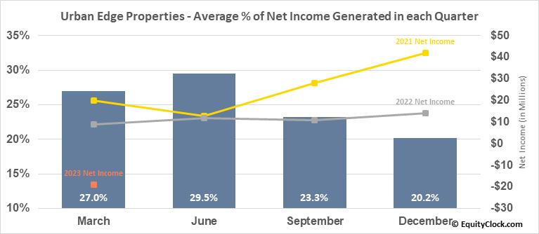 Urban Edge Properties (NYSE:UE) Net Income Seasonality