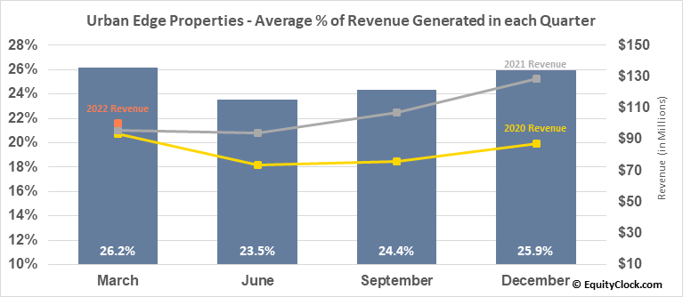 Urban Edge Properties (NYSE:UE) Revenue Seasonality