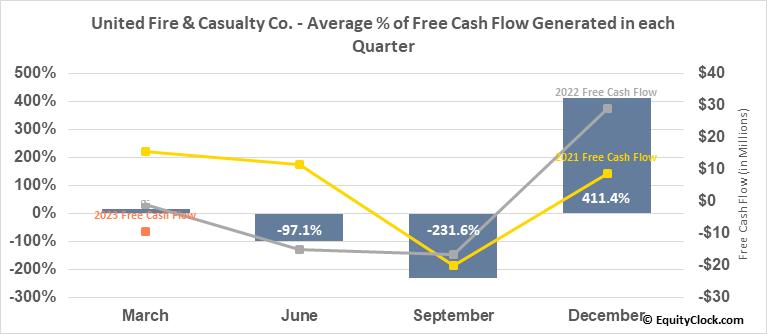 United Fire & Casualty Co. (NASD:UFCS) Free Cash Flow Seasonality