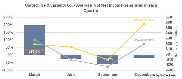 United Fire & Casualty Co. (NASD:UFCS) Net Income Seasonality
