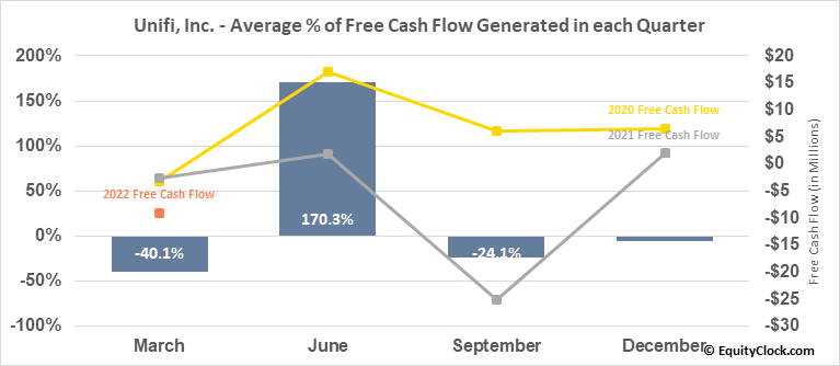 Unifi, Inc. (NYSE:UFI) Free Cash Flow Seasonality