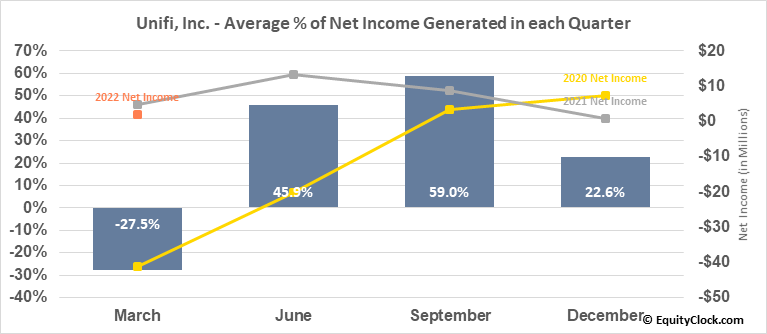 Unifi, Inc. (NYSE:UFI) Net Income Seasonality