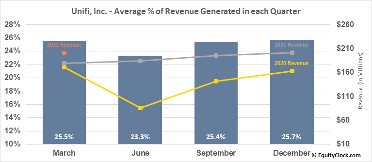 Unifi, Inc. (NYSE:UFI) Revenue Seasonality