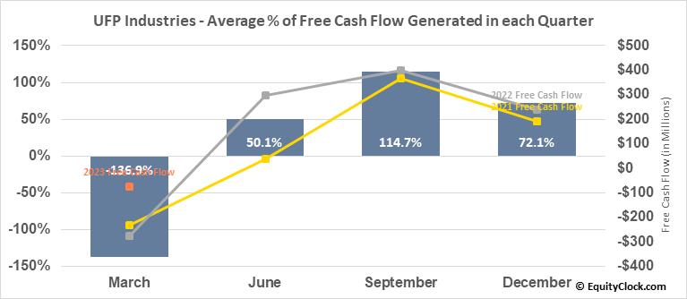 UFP Industries (NASD:UFPI) Free Cash Flow Seasonality