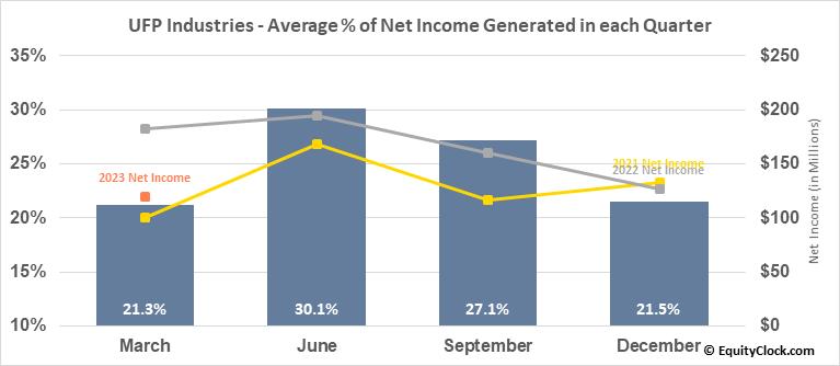 UFP Industries (NASD:UFPI) Net Income Seasonality