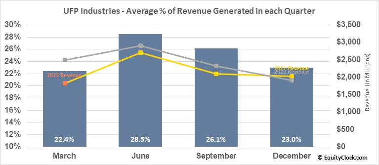 UFP Industries (NASD:UFPI) Revenue Seasonality