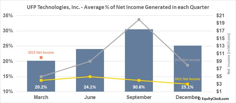 UFP Technologies, Inc. (NASD:UFPT) Net Income Seasonality