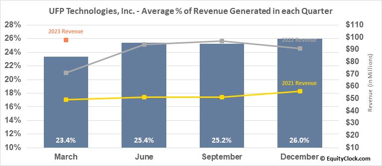 UFP Technologies, Inc. (NASD:UFPT) Revenue Seasonality