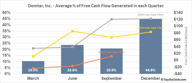 Domtar, Inc. (TSE:UFS.TO) Free Cash Flow Seasonality
