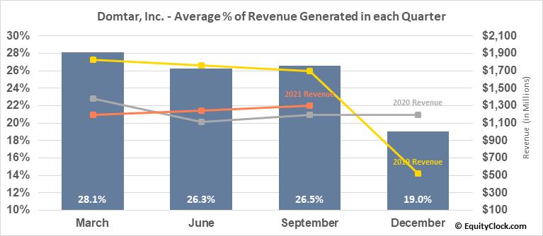 Domtar, Inc. (TSE:UFS.TO) Revenue Seasonality