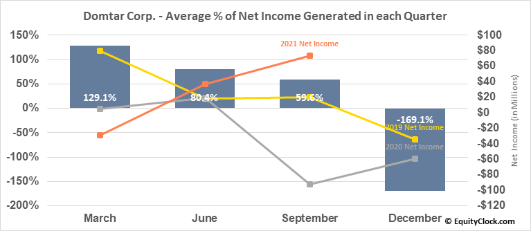 Domtar Corp. (NYSE:UFS) Net Income Seasonality