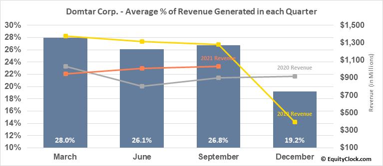 Domtar Corp. (NYSE:UFS) Revenue Seasonality