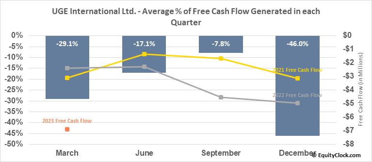 UGE International Ltd. (TSXV:UGE.V) Free Cash Flow Seasonality
