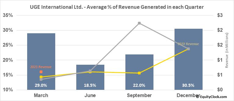 UGE International Ltd. (TSXV:UGE.V) Revenue Seasonality
