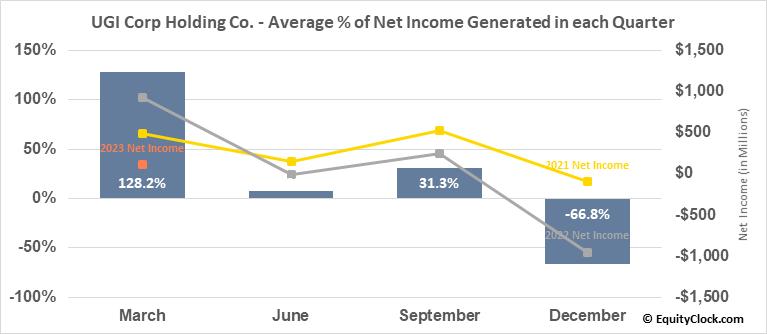UGI Corp Holding Co. (NYSE:UGI) Net Income Seasonality