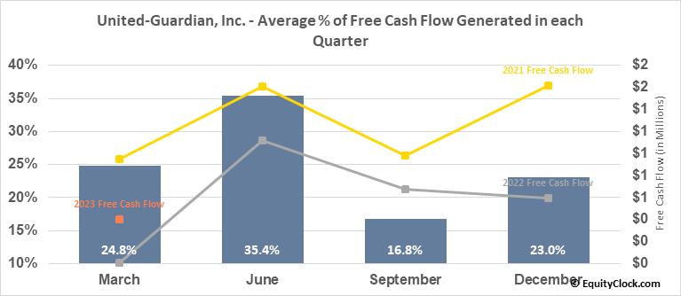 United-Guardian, Inc. (NASD:UG) Free Cash Flow Seasonality
