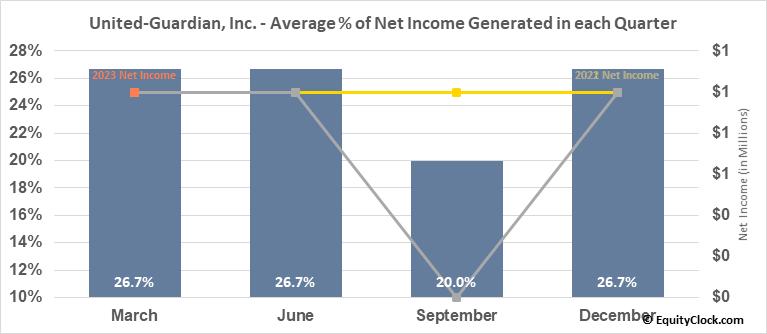United-Guardian, Inc. (NASD:UG) Net Income Seasonality