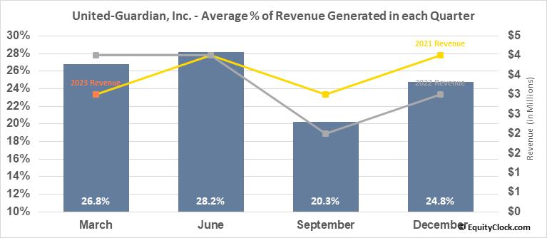 United-Guardian, Inc. (NASD:UG) Revenue Seasonality