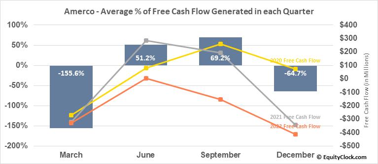 Amerco (NASD:UHAL) Free Cash Flow Seasonality