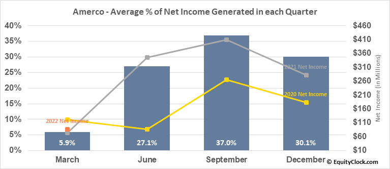 Amerco (NASD:UHAL) Net Income Seasonality