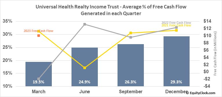 Universal Health Realty Income Trust (NYSE:UHT) Free Cash Flow Seasonality
