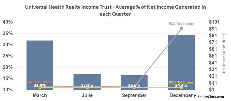 Universal Health Realty Income Trust (NYSE:UHT) Net Income Seasonality
