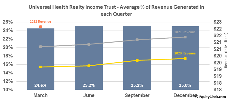 Universal Health Realty Income Trust (NYSE:UHT) Revenue Seasonality