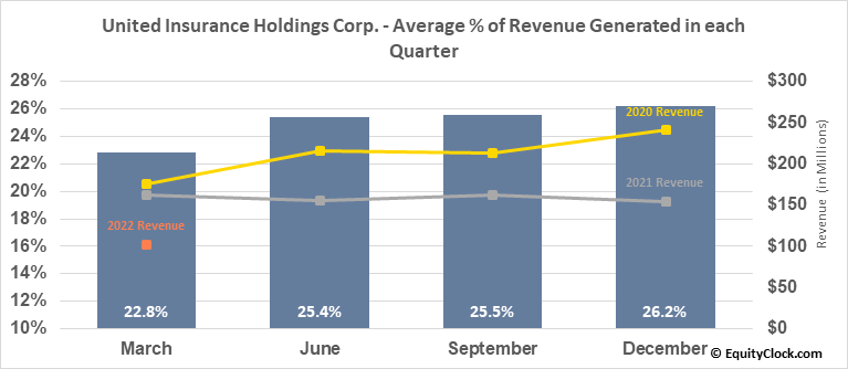 United Insurance Holdings Corp. (NASD:UIHC) Revenue Seasonality
