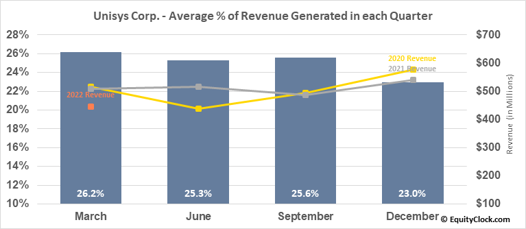 Unisys Corp. (NYSE:UIS) Revenue Seasonality