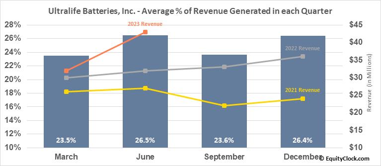 Ultralife Batteries, Inc. (NASD:ULBI) Revenue Seasonality
