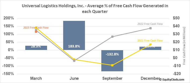 Universal Logistics Holdings, Inc. (NASD:ULH) Free Cash Flow Seasonality