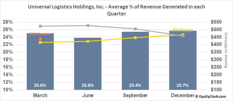 Universal Logistics Holdings, Inc. (NASD:ULH) Revenue Seasonality