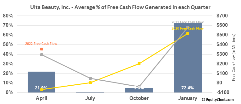Ulta Beauty, Inc. (NASD:ULTA) Free Cash Flow Seasonality